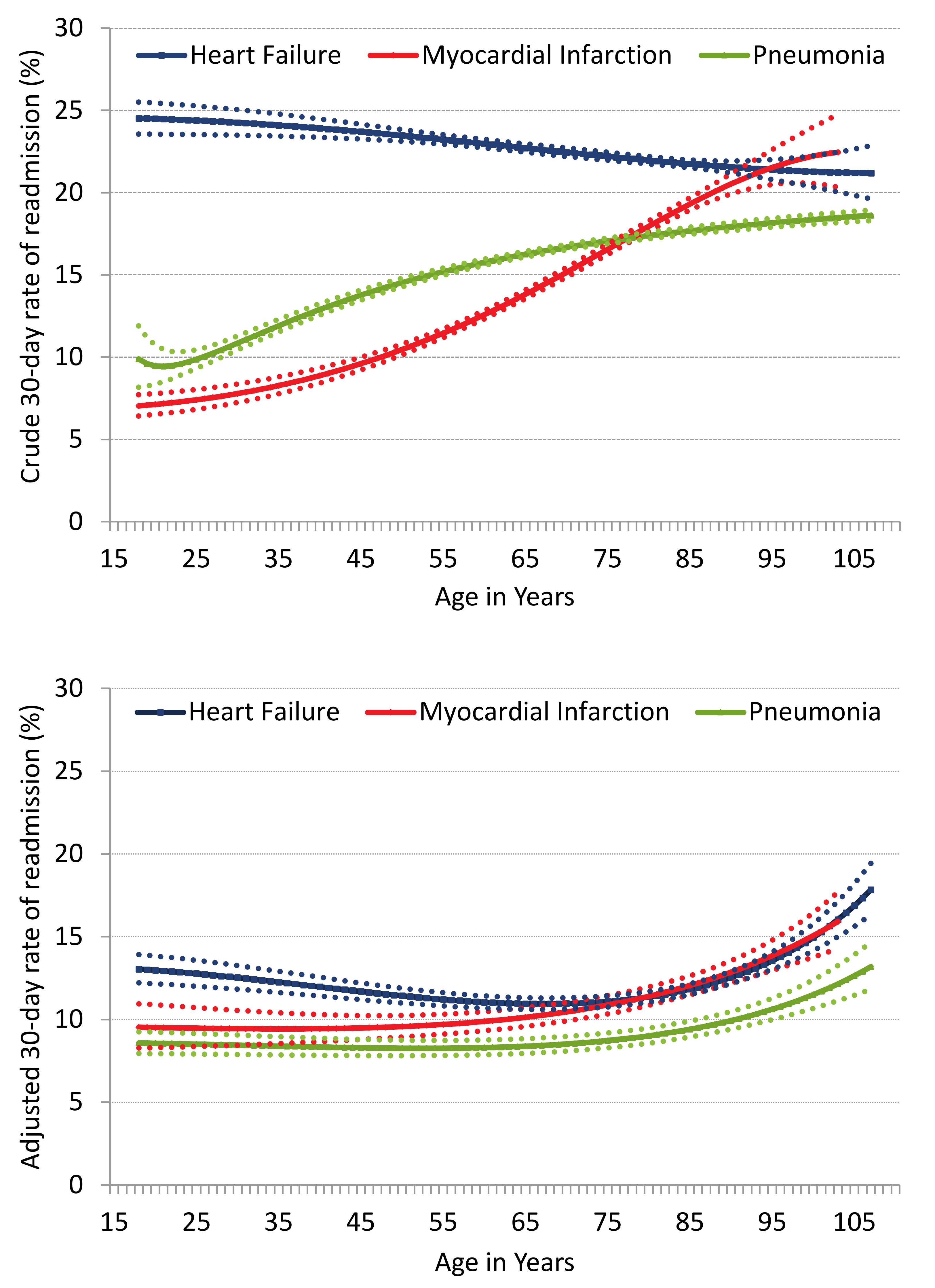Crude and adjusted rate of readmission with increasing age for HF, AMI, and pneumonia.