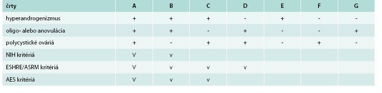 Fenotypy PCOS podľa rozdielnych diagnostických kritérií.
