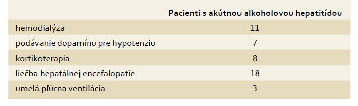 Ďalšia liečba pacientov s akútnou alkoholovou hepatitídou s HRS. Tab. 3. Further treatment of patients with acute alcoholic hepatitis and HRS.