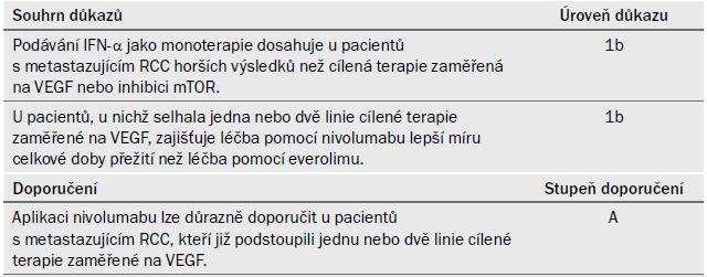 Souhrn důkazů a doporučení k části 7.4.2.5
