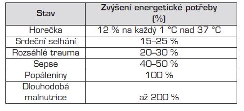 Patofyziologické situace, které vedou ke zvýšení energetické potřeby.
