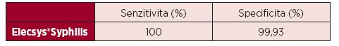 Senzitivita a specificita testu Elecsys<sup>®</sup>Syphilis