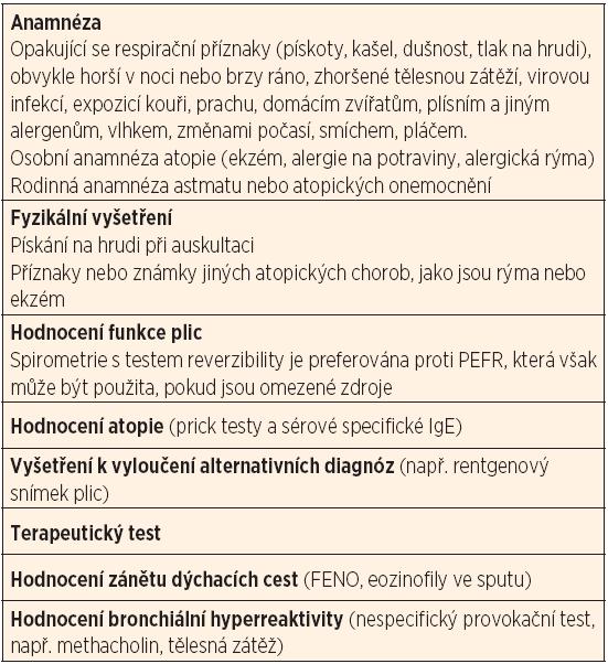 Diagnostika dětského astmatu.