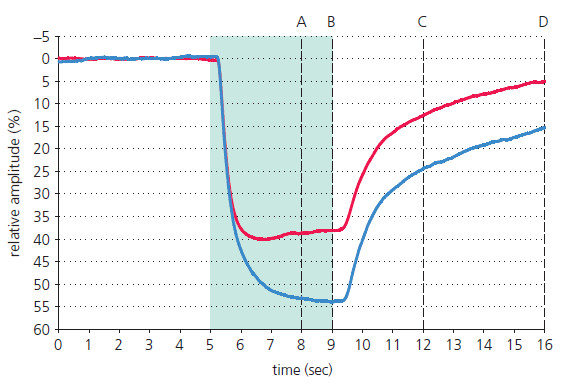 Průměrná zornicová reakce na červený a modrý podnět ve studovaném souboru.