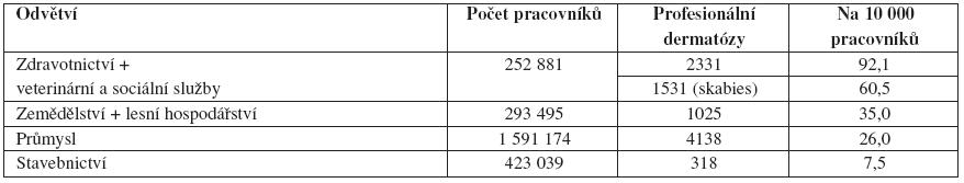 Profesionální dermatózy vČR podle výrobních odvětví na 10 000 pracovníků (1992–2007)