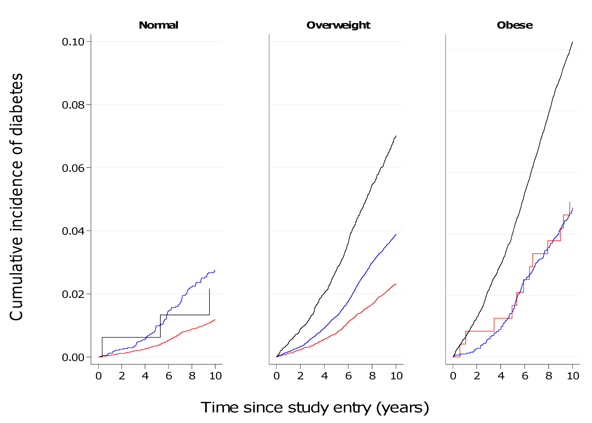 Cumulative incidence of type 2 diabetes over 10 y by BMI and waist circumference groups in men.