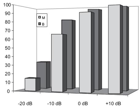Grafické znázornění srozumitelnosti řeči s korekcí monaurální (modře) a binaurální (fialově) v kategorii sluchové vady 40-49 dB HL na jednotlivých úrovních SNR.