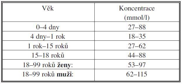 Referenční intervaly sérových koncentrací kreatininu Tab. 2. Referential intervals of the creatinine concentrations in the blood serum