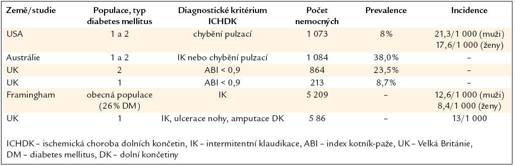 Epidemiologická data o výskytu ICHDK a pacientů s DM [8].