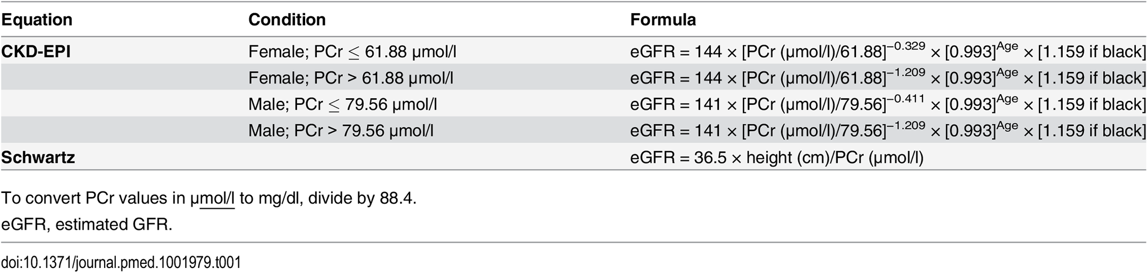 Formulas used for the estimation of glomerular filtration rate (ml/min/1.73 m<sup>2</sup>).