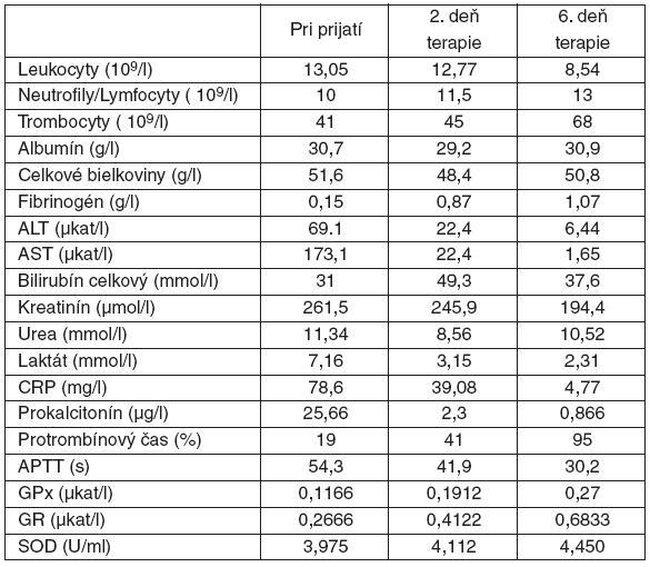 Laboratórne hodnoty počas hospitalizácii na I. klinike anestéziológie a intenzívnej medicíny