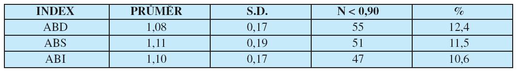 Kotníkové indexy