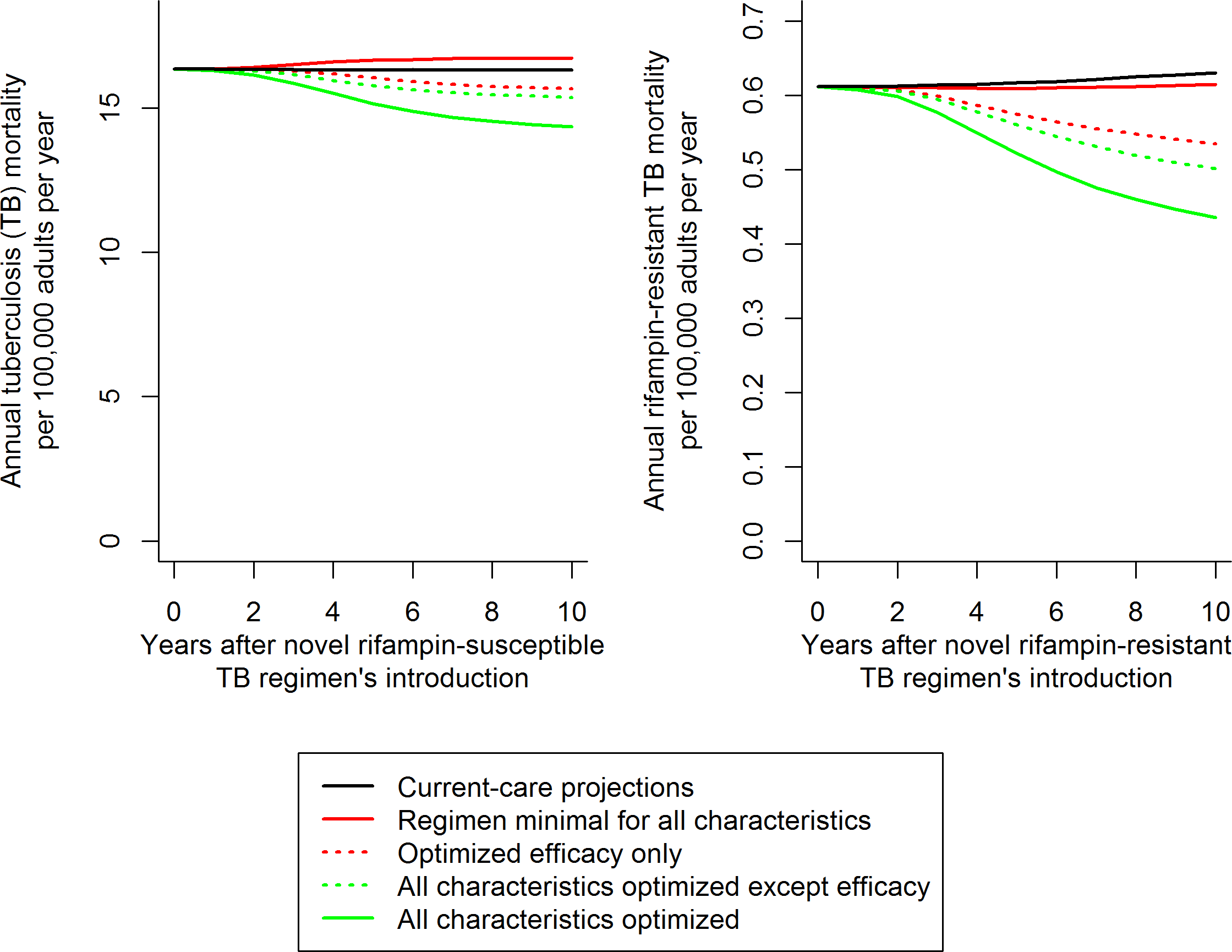 Illustration of resulting mortality trends and comparisons for different novel RS and RR TB regimens.