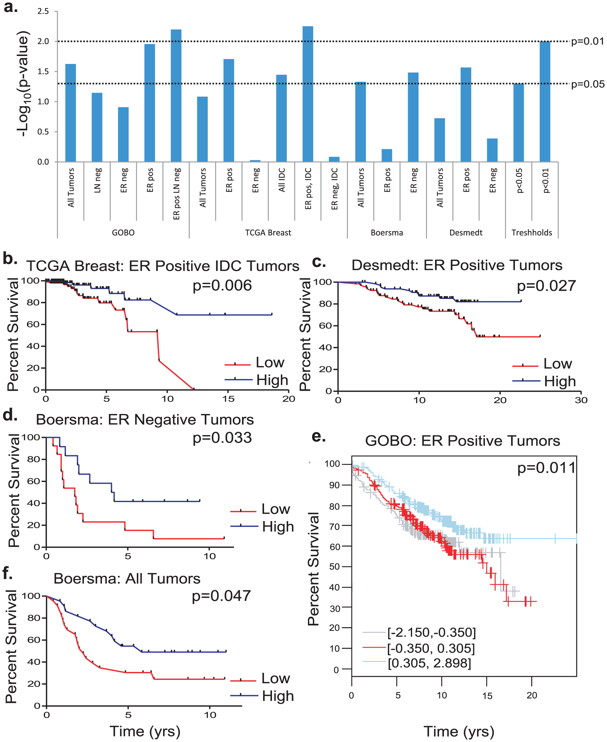 The effect of <i>Cadm1</i> expression levels on survival in patient datasets.