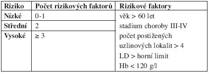 FLIPI - Follicular Lymphoma International Prognostic Index.