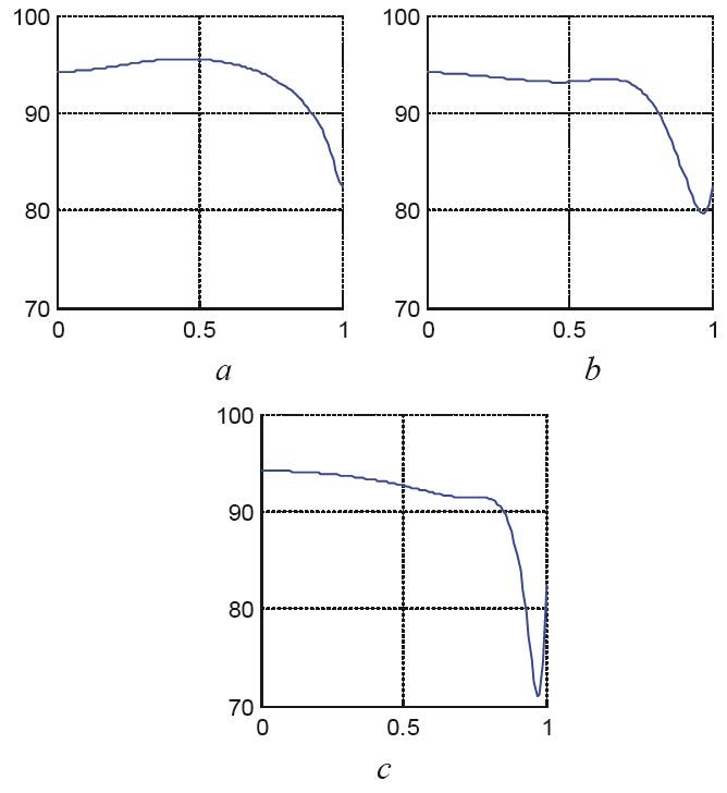 Fig. 13: Pressure distribution in the optimized tapered tube at We = 0.2 and φ = 0.1 at different time instants t = 0.4 (a), t = 0.8 (b), t = 1 (c).