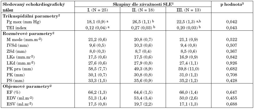 Echokardiografie ve vztahu ke třem skupinám SLE dle závažnosti.