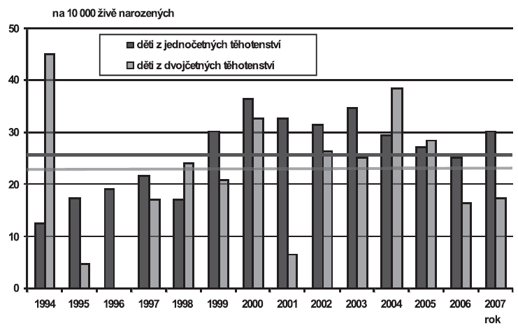 Vrozené vady diagnostikované u narozených dětí podle četnosti těhotenství (jedináčci/dvojčata), Česká republika, 1994 – 2007; Skupina - Jiné vrozené vady (Q80-Q89)