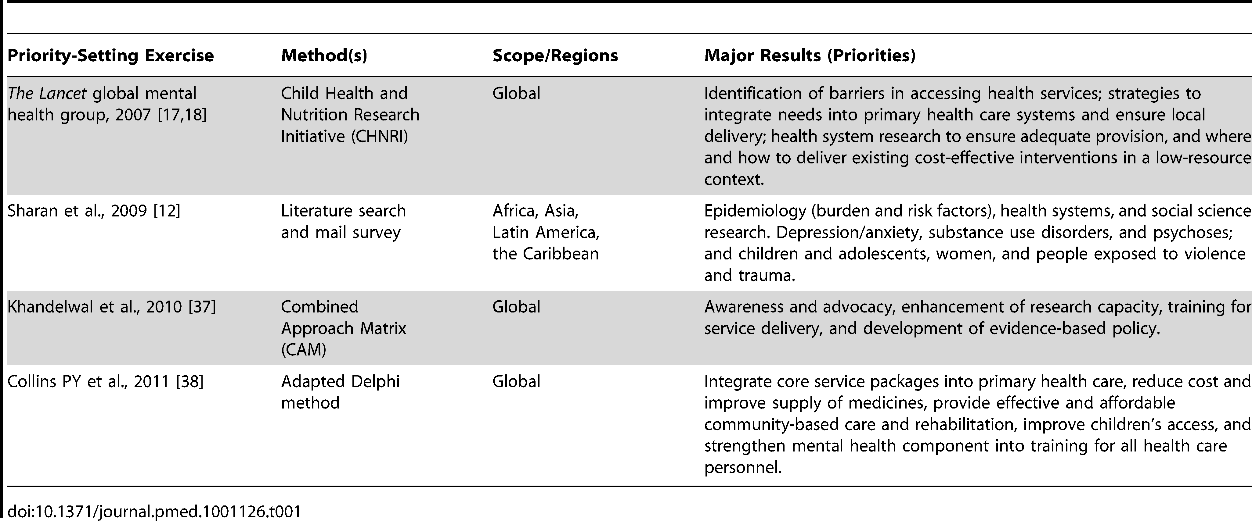 Major global mental health research priority-setting exercises.