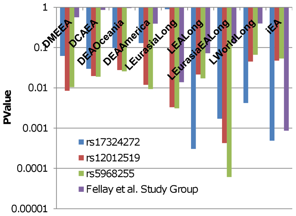 Delta, LLC, and iHS P-values for HIV/AIDS progression SNPs in Eurasia and East Asia.