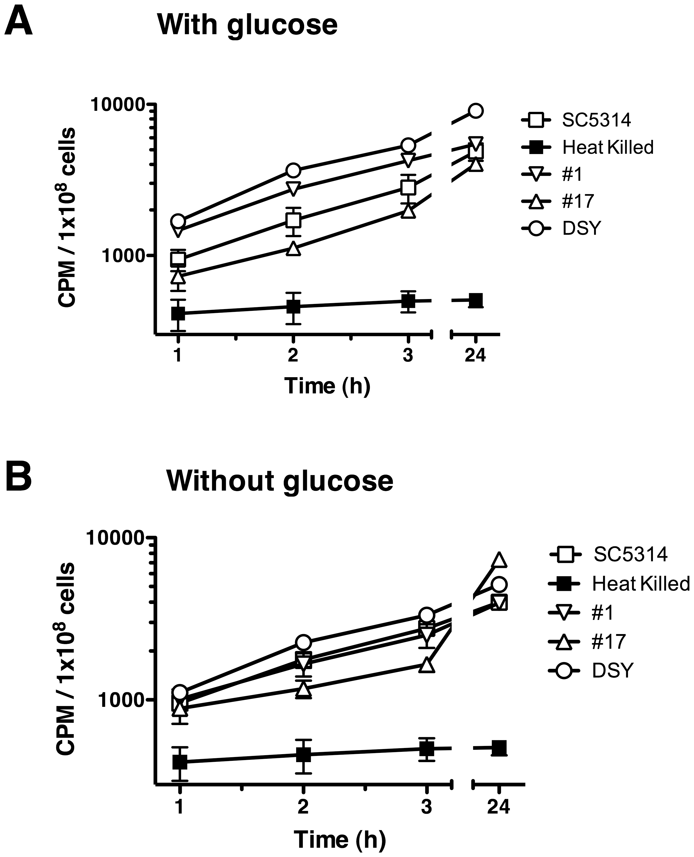 Effect of glucose on [<sup>3</sup>H]-FLC accumulation levels in <i>C. albicans</i>.