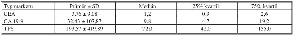 Základní deskriptivní statistika hodnot nádorových markerů – 18 měsíců po operaci Tab. 5. Basic descriptive statistics of the tumor markers values – the postoperative Month 18