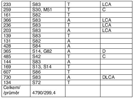 Seznam úrazů HZS (P)