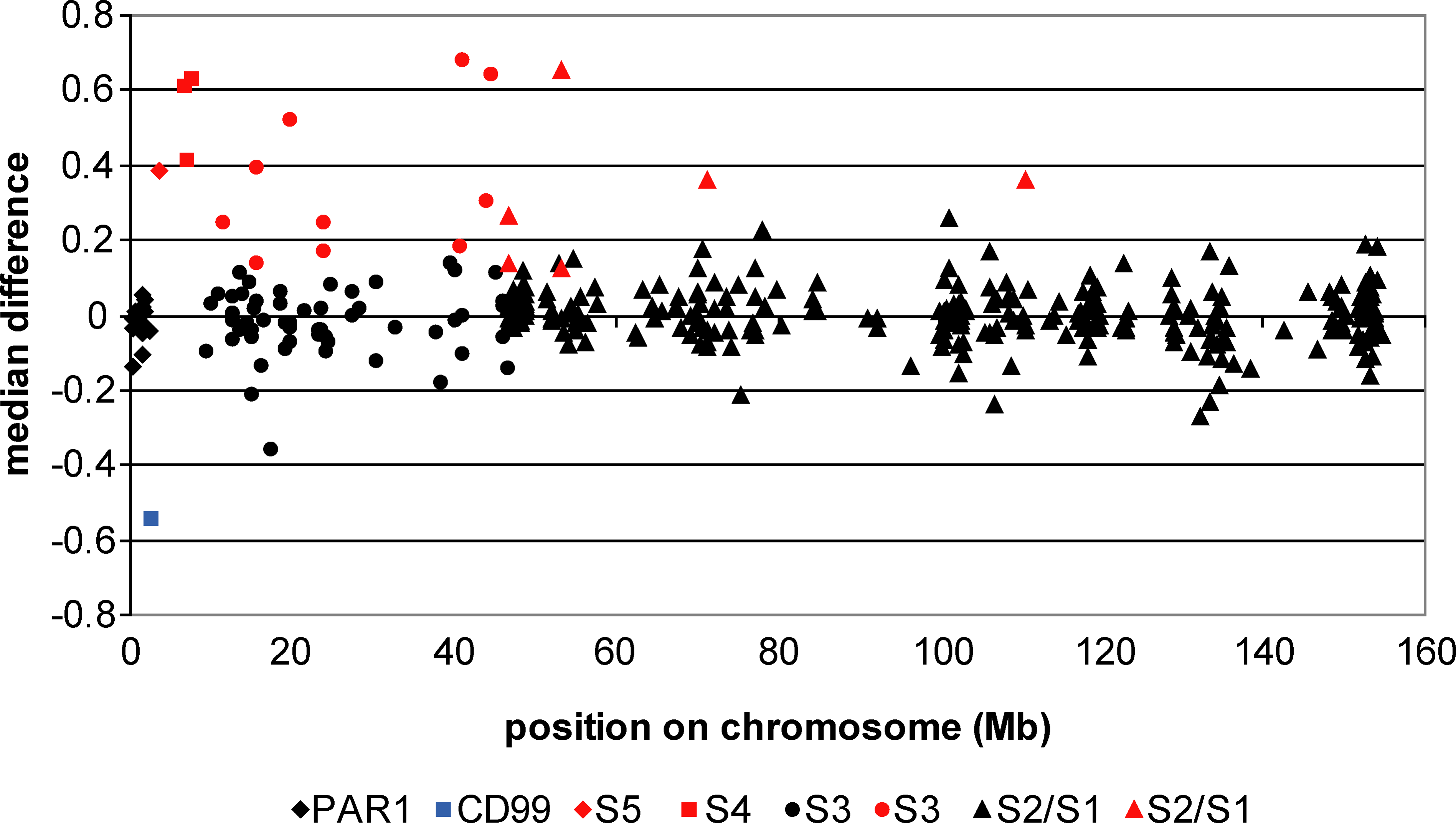 Genes Expressed More Highly in Females Are Distributed Non-Randomly on the X Chromosome