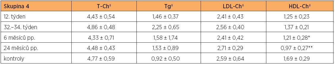 Hladiny lipidů a lipoproteinů (průměr ± SD) v těhotenství a po porodu ve skupině žen s metabolickým syndromem (skupina 4) a u netěhotných zdravých kontrol