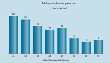 Rozložení ultrazvukových vyšetření v různých stupních gestace dle ukončeného týdne těhotenství (n = 111).