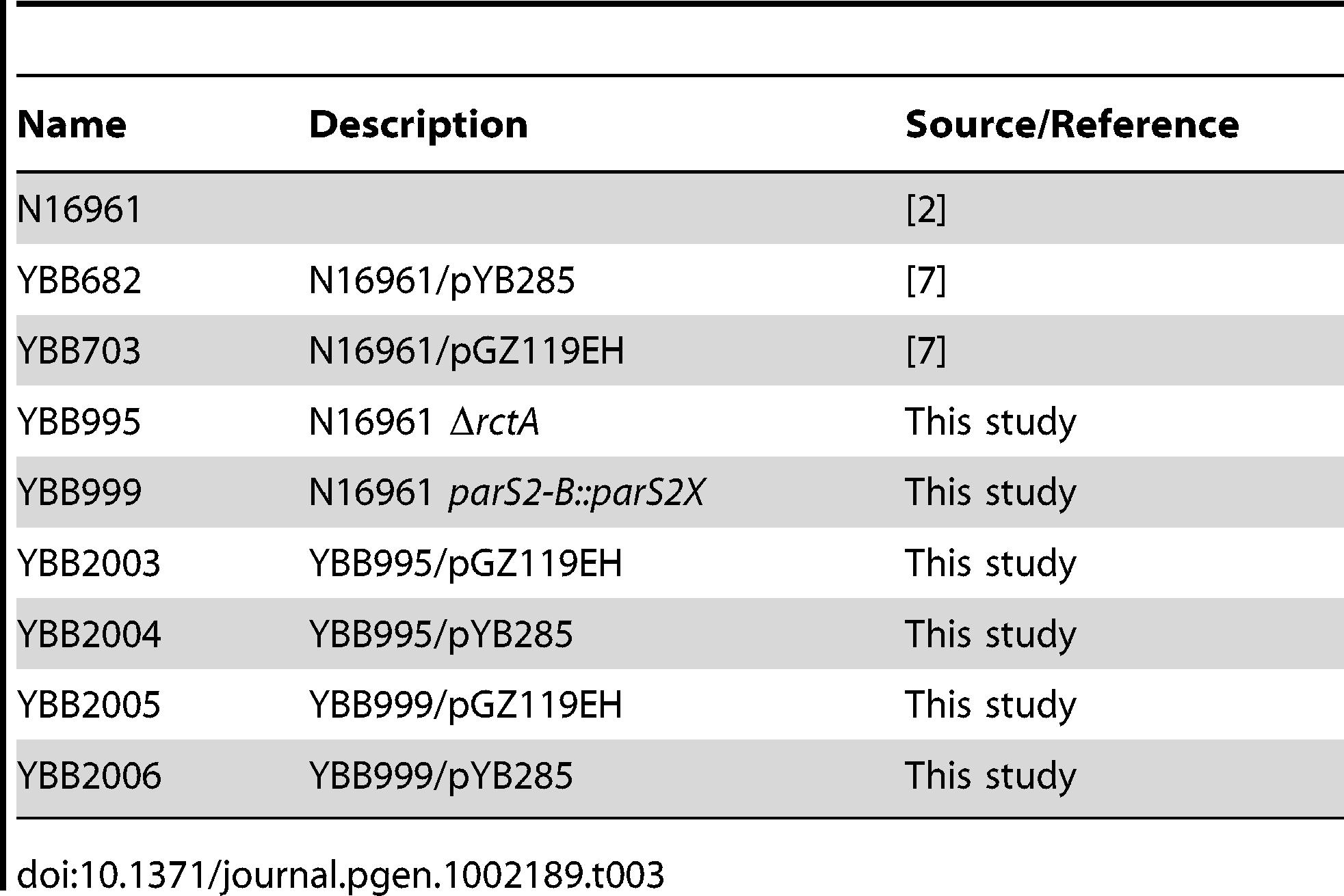 <i>V. cholerae</i> strains used in this study.
