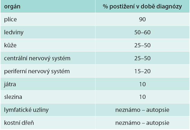 Prevalence orgánového postižení u LyG [3,4]