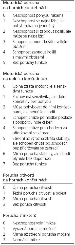 Modifikovaná JOA škála dle Benzela [20,21].
