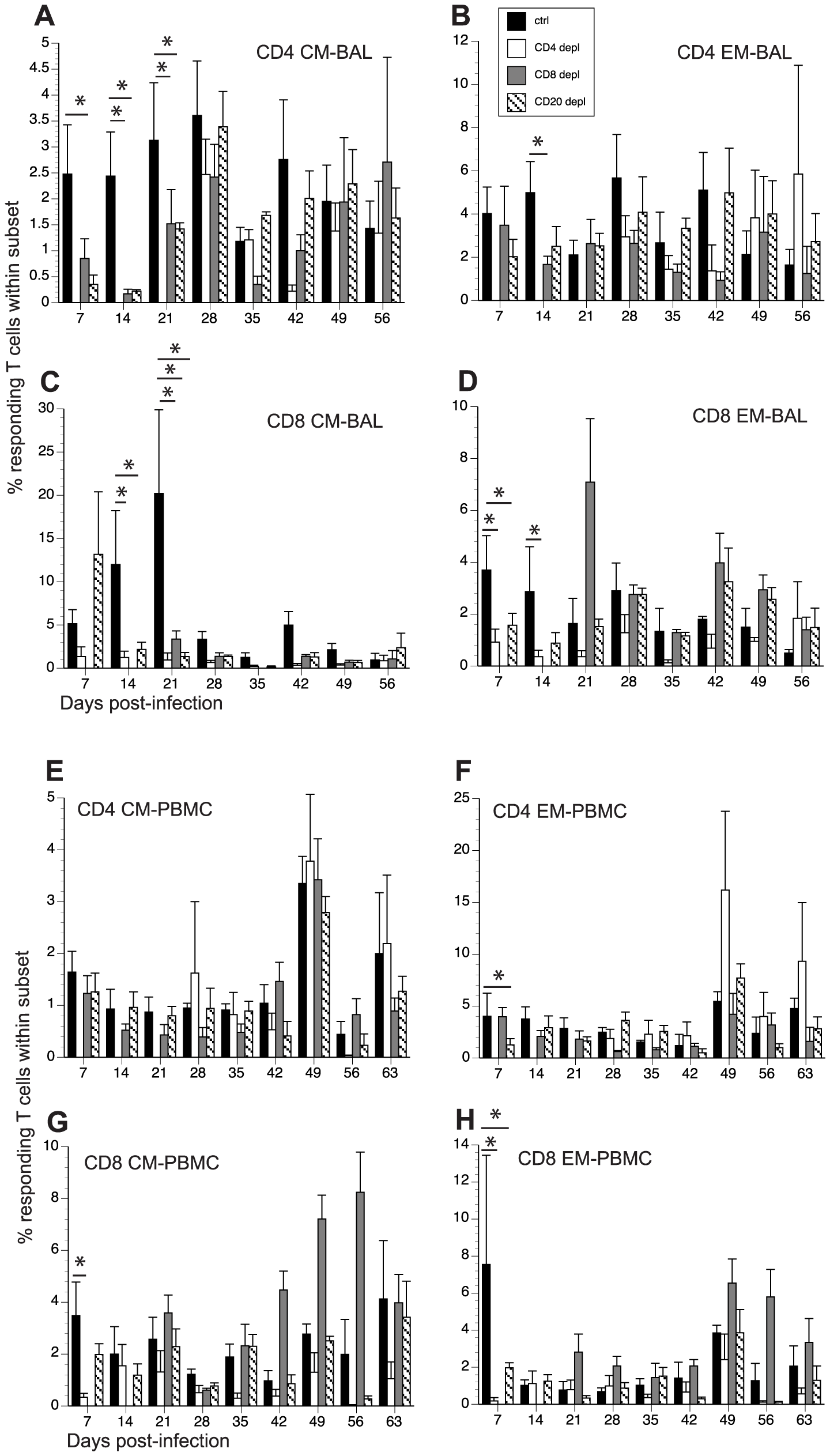 Impact of T and B cell depletion on frequency of SVV-specific T cells.