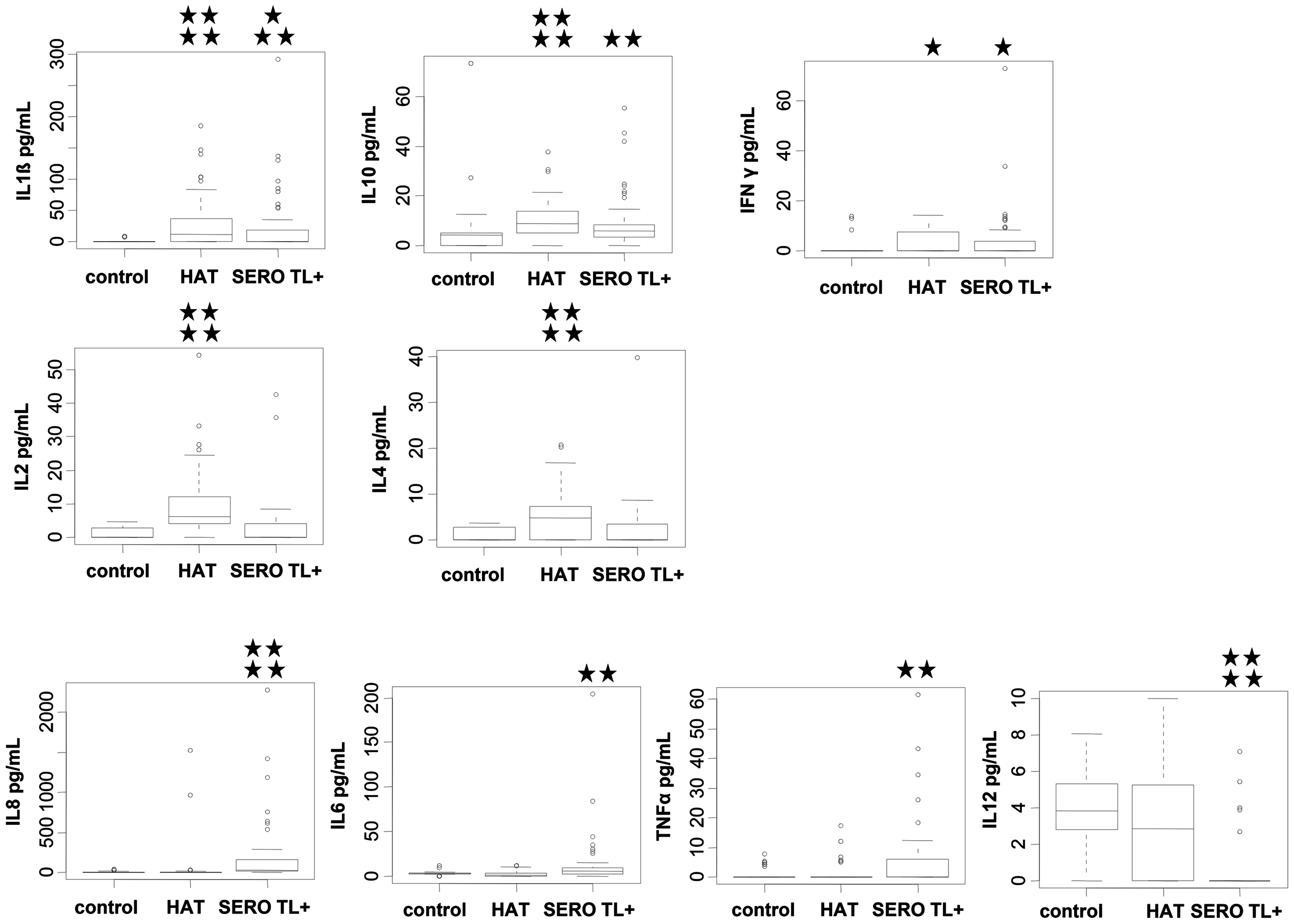 Plasmatic cytokine profiles in HAT patients, SERO TL+ subjects, and endemic controls.