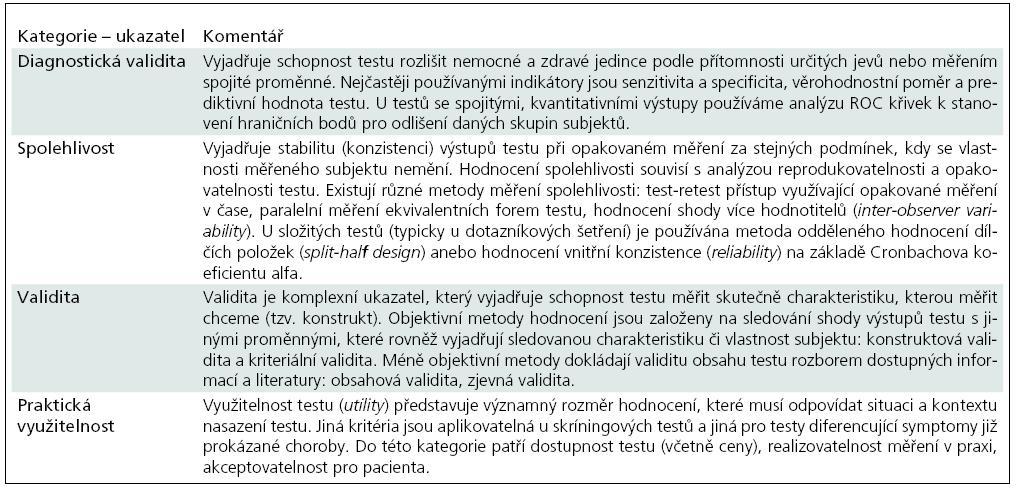 Přehled hlavních kategorií ukazatelů kvality klinických testů.