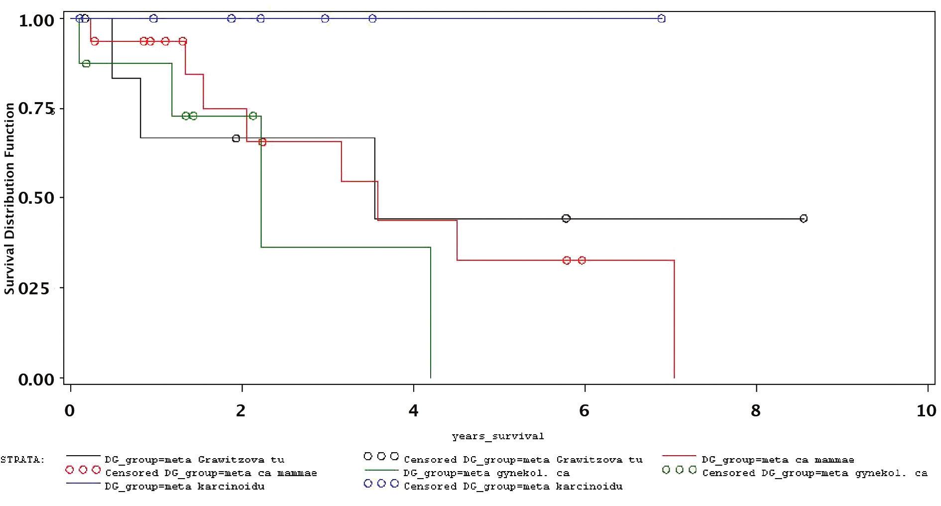 Celkové přežívání nemocných s N JM karcinomu prsu, ledvin, gynekologických nádorů a karcinoidu Graph 2. Overall survival rates in patients with non- colorectal liver metastases (NKJM) of breast carcinomas, renal carcinomas, gynecological tumors and carcinoids