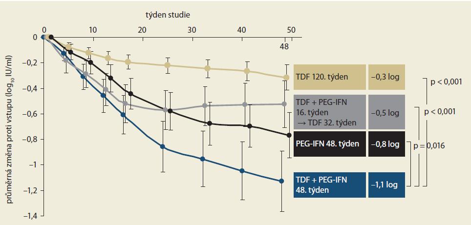 Změna koncentrace HBsAg během léčby ve 48. týdnu. Graph 3. Change of HBsAg concentration during treatment at week 48.