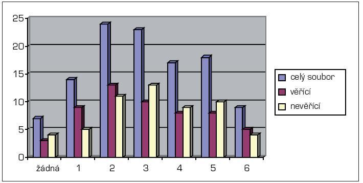 Přehled počtu chronických chorob ve sledovaném souboru seniorů