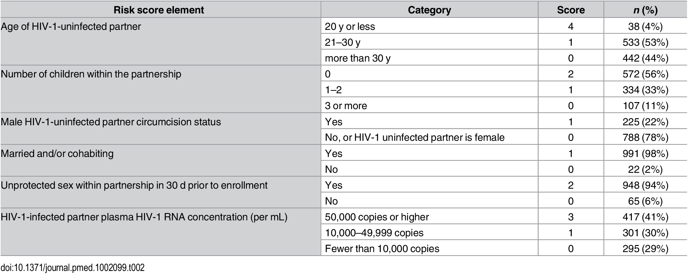 Distribution of components of the couples' HIV-1 empiric risk score.