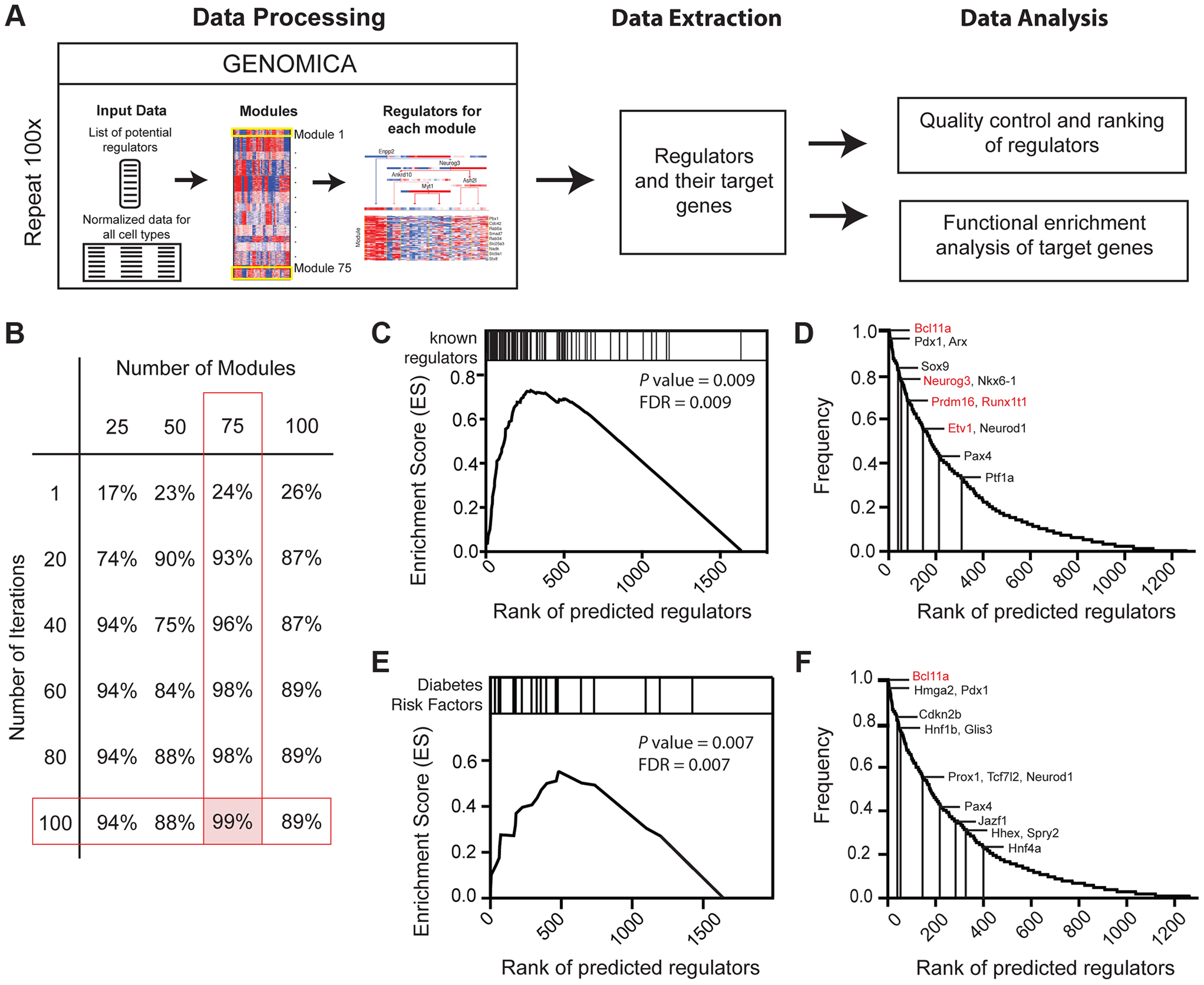 Expression-based identification of pancreatic regulators.