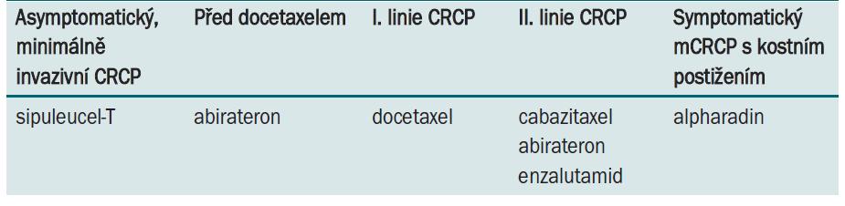 Možnosti sekvenční léčby kastračně rezistentního karcinomu prostaty v roce 2012.