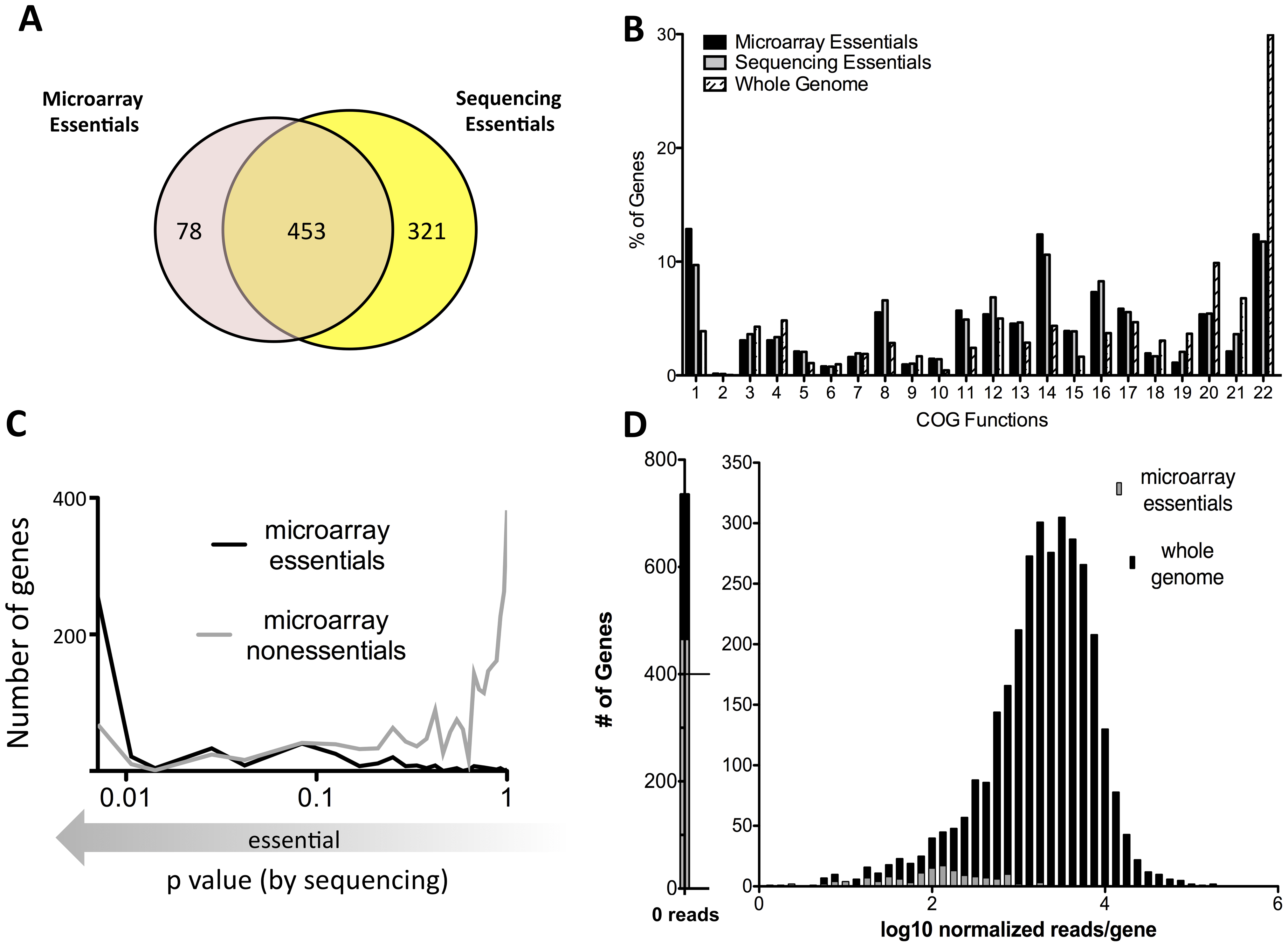 Defining essential genes with deep sequencing is more sensitive and precise than previous approaches.