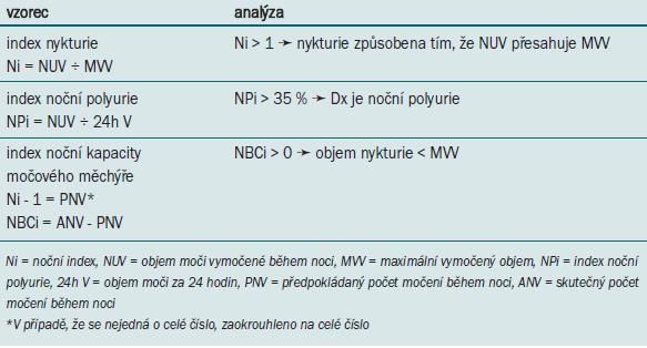 Vzorce pro hodnocení nykturie.