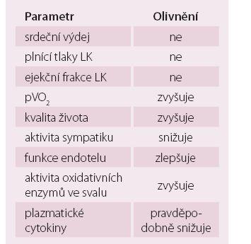 Parametry ovlivněné tělesným tréninkem (adaptace podle Keteyiana) [16].
