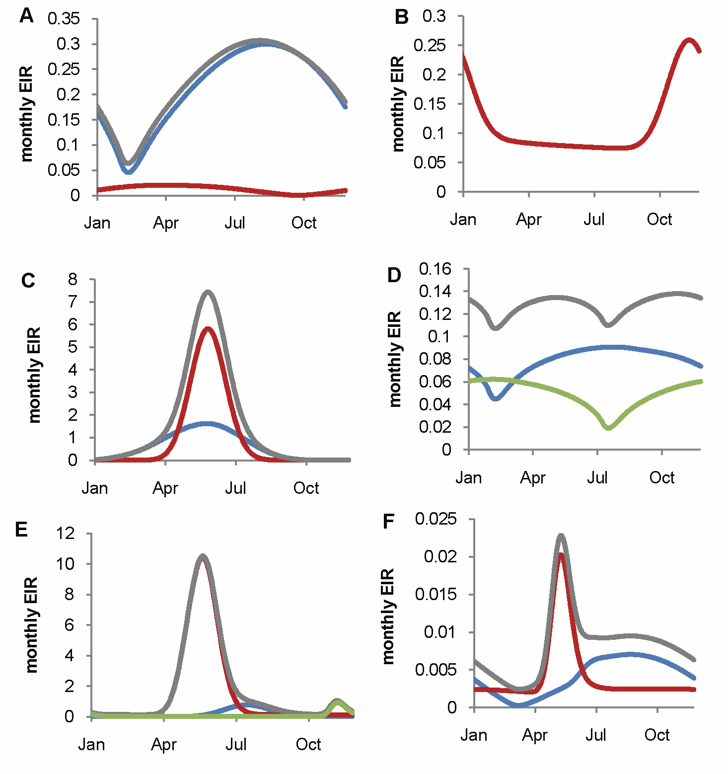 Fitted seasonal profile of EIR for the six transmission settings by vector species.