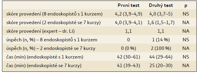 Endoskopická submukozní disekce (n = 10). Tab. 4. Endoscopic submucous dissection (n = 10).