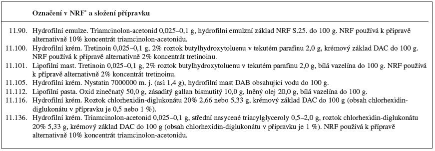 Tab. 2. (pokračování) Jiné dermatologické přípravky NRF použitelné k inovacím receptury léčivých přípravků připravovaných v lékárnách v ČR