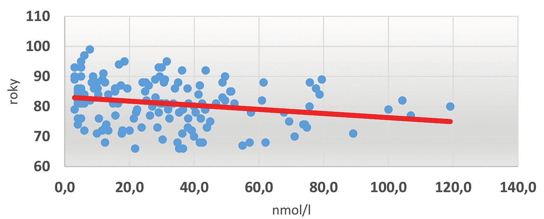 Závislost sérové hladiny vitaminu D na věku probandů