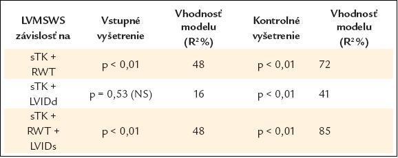 Výsledky viacrozmernej regresnej analýzy závislosti LVMSWS od parametrov.